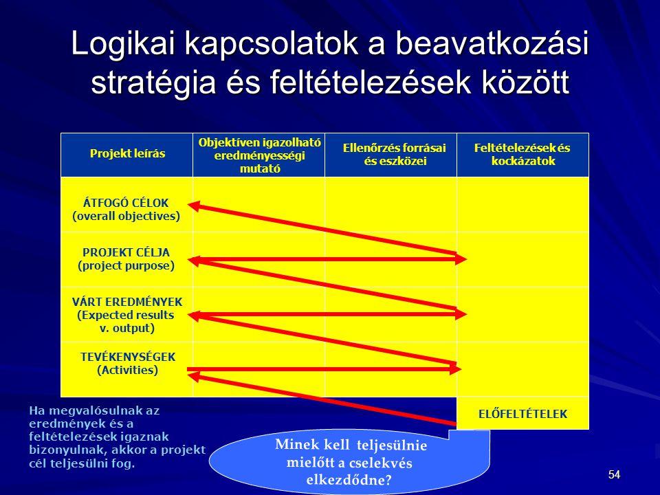 54 Logikai kapcsolatok a beavatkozási stratégia és feltételezések között Projekt leírás Objektíven igazolható eredményességi mutató Ellenőrzés forrása