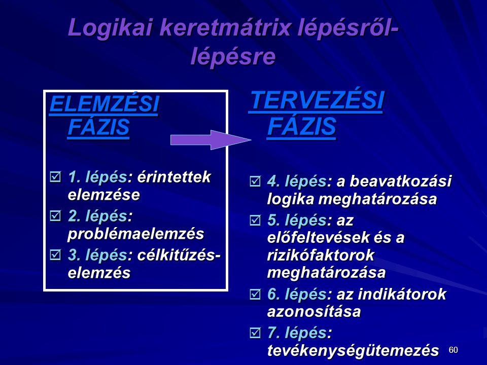 60 Logikai keretmátrix lépésről- lépésre ELEMZÉSI FÁZIS  1. lépés: érintettek elemzése  2. lépés: problémaelemzés  3. lépés: célkitűzés- elemzés TE