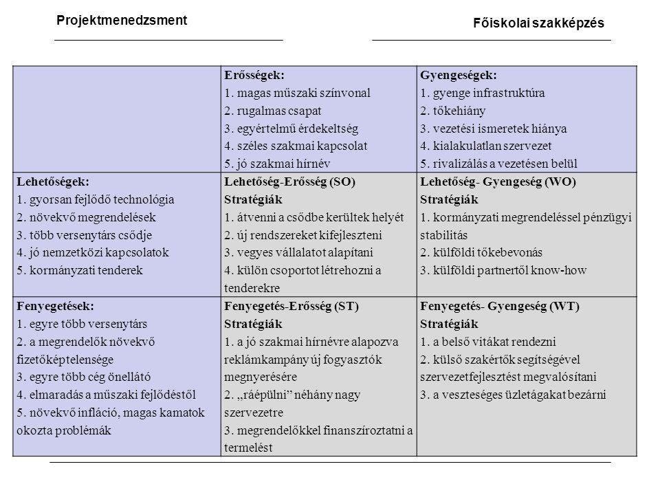 Projektmenedzsment Főiskolai szakképzés Erősségek: 1.