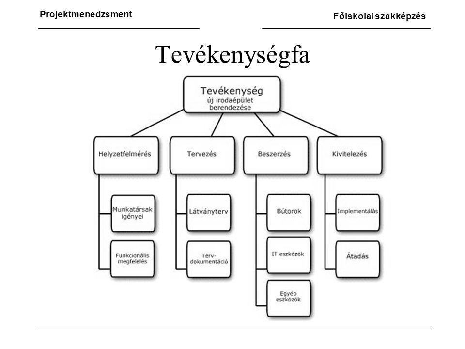 Projektmenedzsment Főiskolai szakképzés Tevékenységfa