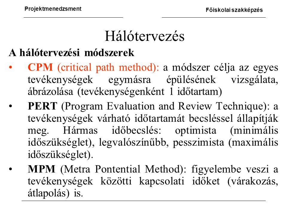 Projektmenedzsment Főiskolai szakképzés Hálótervezés A hálótervezési módszerek •CPM (critical path method): a módszer célja az egyes tevékenységek egymásra épülésének vizsgálata, ábrázolása (tevékenységenként 1 időtartam) •PERT (Program Evaluation and Review Technique): a tevékenységek várható időtartamát becsléssel állapítják meg.