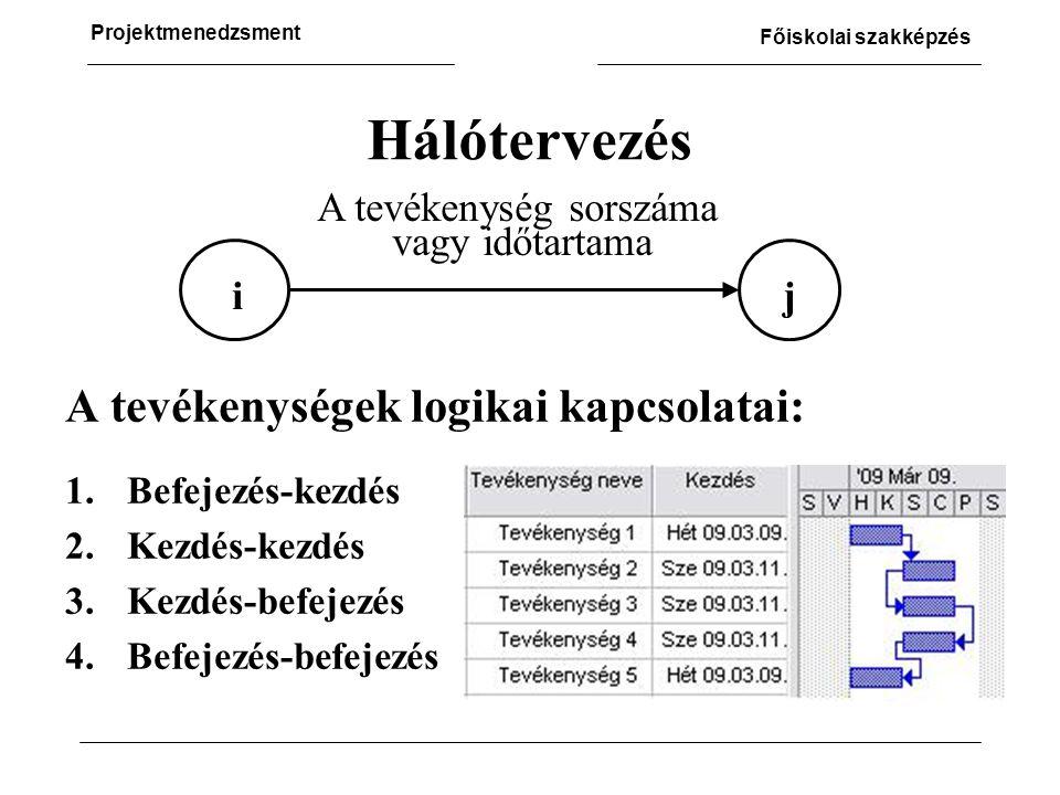 Projektmenedzsment Főiskolai szakképzés Hálótervezés A tevékenységek logikai kapcsolatai: 1.Befejezés-kezdés 2.Kezdés-kezdés 3.Kezdés-befejezés 4.Befejezés-befejezés ij A tevékenység sorszáma vagy időtartama