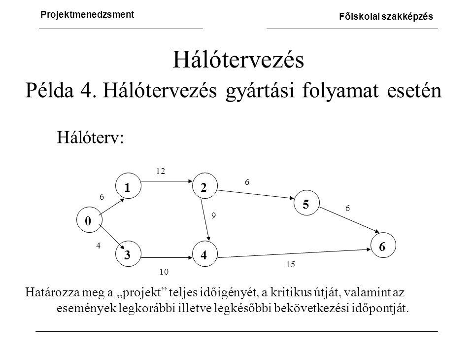 Projektmenedzsment Főiskolai szakképzés Példa 4.