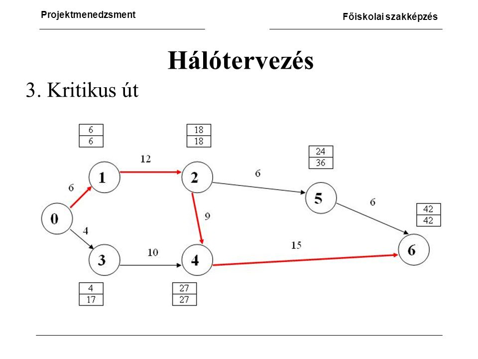 Projektmenedzsment Főiskolai szakképzés 3. Kritikus út Hálótervezés