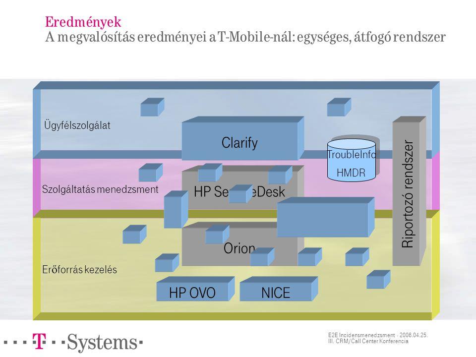 E2E Incidensmenedzsment · 2006.04.25. III. CRM/Call Center Konferencia Szolgáltatás menedzsment Er ő forrás kezelés Ügyfélszolgálat Eredmények A megva