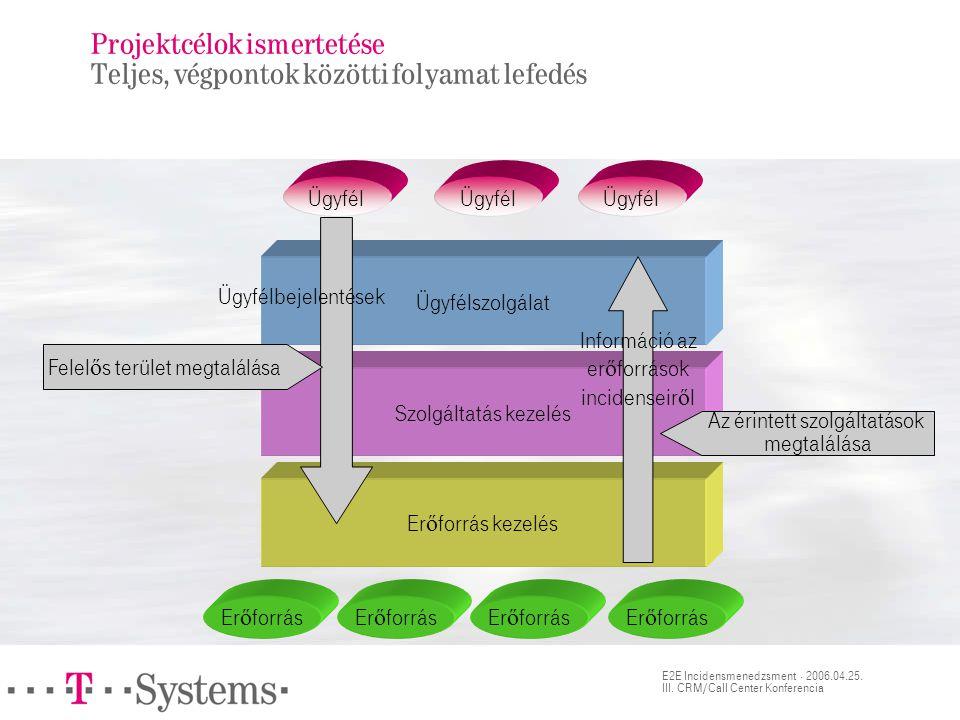 E2E Incidensmenedzsment · 2006.04.25. III. CRM/Call Center Konferencia Projektcélok ismertetése Teljes, végpontok közötti folyamat lefedés Ügyfélszolg