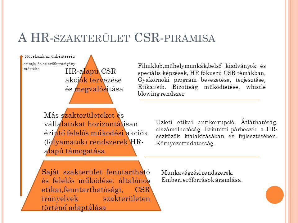 A HR- SZAKTERÜLET CSR- PIRAMISA Növekszik az önkéntesség szintje és az erőforrásigény mértéke HR-alapú CSR akciók tervezése és megvalósítása Más szakt