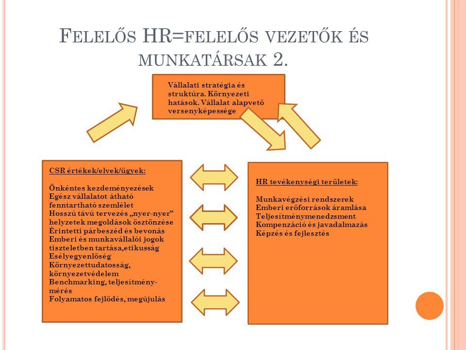 F ELELŐS HR= FELELŐS VEZETŐK ÉS MUNKATÁRSAK 2. Vállalati stratégia és struktúra. Környezeti hatások. Vállalat alapvető versenyképessége CSR értékek/el