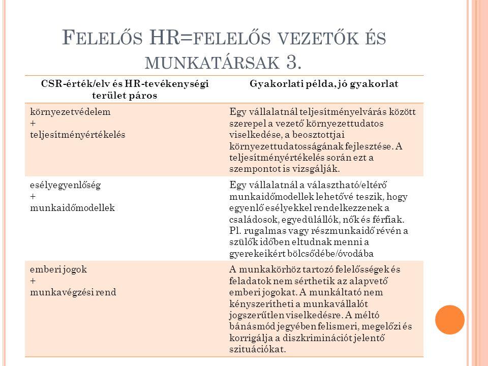 F ELELŐS HR= FELELŐS VEZETŐK ÉS MUNKATÁRSAK 3. CSR-érték/elv és HR-tevékenységi terület páros Gyakorlati példa, jó gyakorlat környezetvédelem + teljes