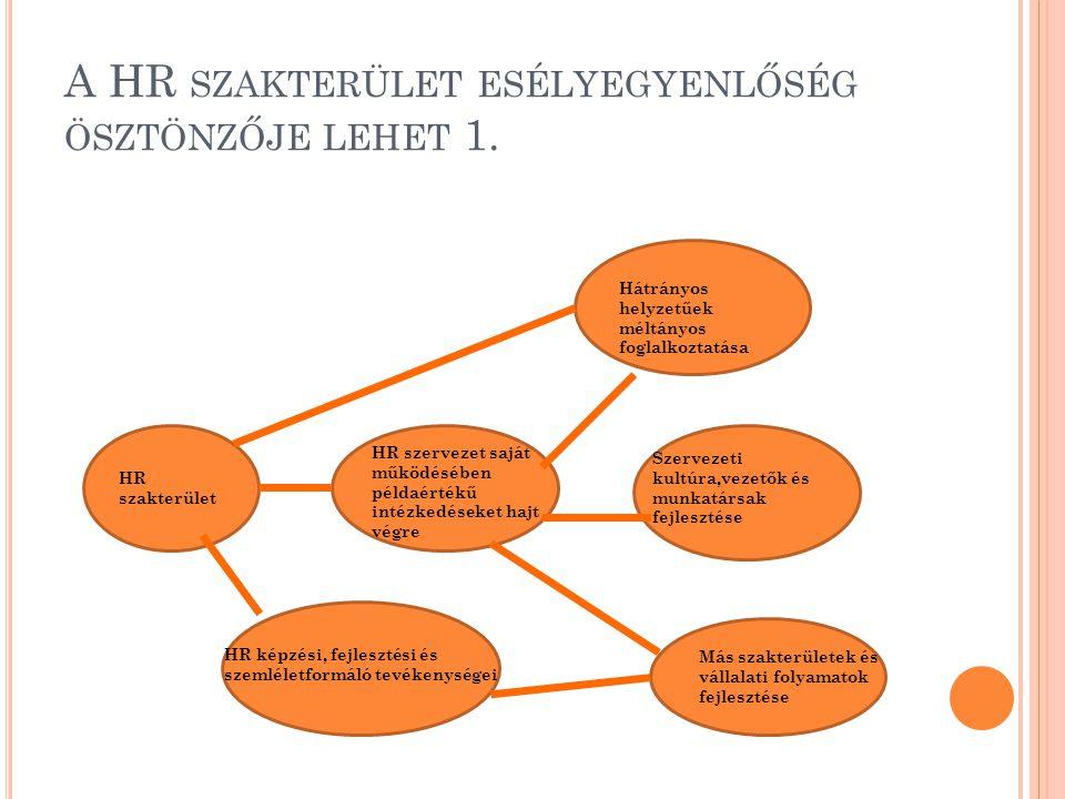 A HR SZAKTERÜLET ESÉLYEGYENLŐSÉG ÖSZTÖNZŐJE LEHET 1. HR szakterület HR képzési, fejlesztési és szemléletformáló tevékenységei HR szervezet saját működ