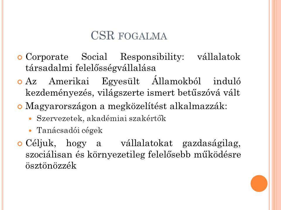 CSR FOGALMA Corporate Social Responsibility: vállalatok társadalmi felelősségvállalása Az Amerikai Egyesült Államokból induló kezdeményezés, világszer