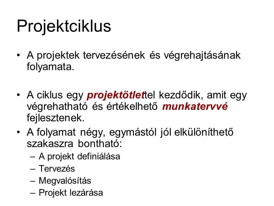 Összefoglalás 1.Projektfogalom 1.A projekt tényezői (idő, költség, célok és teljesítmény, minőség) 2.A projekt típusai (tartalom, időtáv szerint) 3.A projektek csoportosítása 2.Projekt szereplői: •Projektmenedzser •Projektcsapat •Menedzsment •Szponzor •Projektfelügyelő 3.A projektek szervezeti formái 1.Funkcionális szervezet 2.Mátrixszervezet 3.Tiszta projektszervezet 4.Integrált projektszervezet 4.A projektmenedzsment funkciói és területei (fogalom, funkciók, területek) 5.Projektciklus- menedzsment – PCM (alapelvek, a projekt életciklusa)