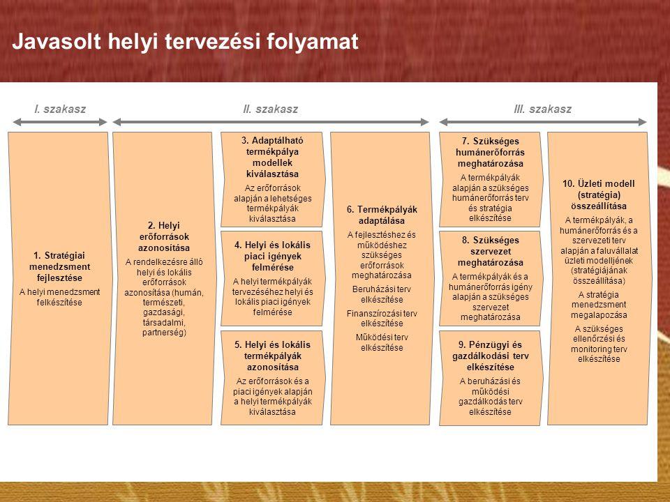 4. Helyi és lokális piaci igények felmérése A helyi termékpályák tervezéséhez helyi és lokális piaci igények felmérése 6. Termékpályák adaptálása A fe