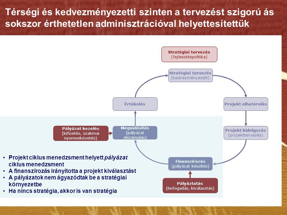 Stratégiai tervezés (kedvezményezett) Projekt elhatárolás Projekt kidolgozás (projekttervezés) Finanszírozás (pályázat készítés) Megvalósítás (pályáza