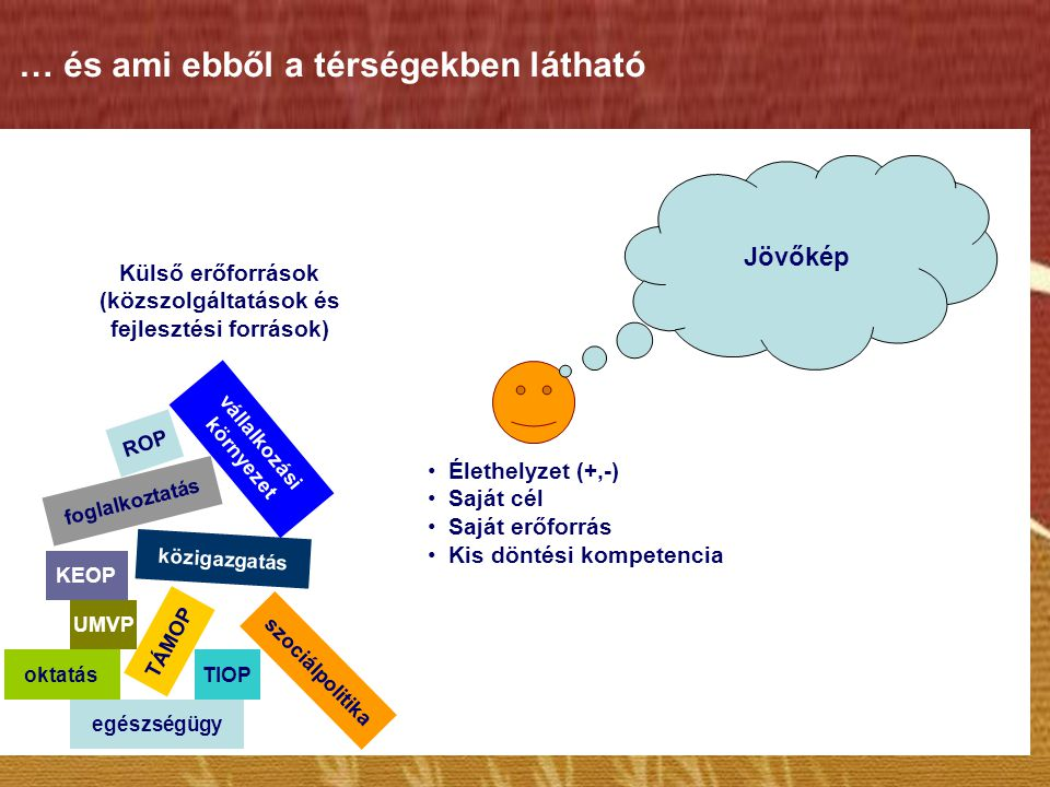 … és ami ebből a térségekben látható egészségügy TÁMOP TIOPoktatás szociálpolitika UMVP közigazgatás KEOP foglalkoztatás vállalkozási környezet ROP •É