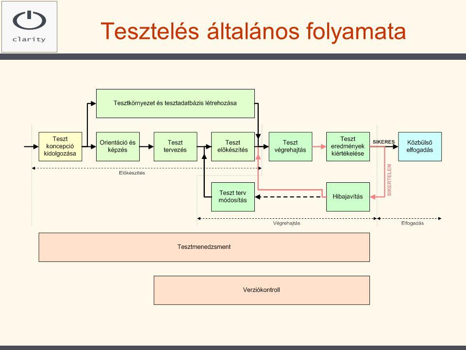 Migráció Migráció és a tesztelés kapcsolata: •A migrációt is tesztelni kell •Bevezetési forgatókönyv tesztelése •A teszteléshez adatok kellenek (ezt a legtöbb esetben részleges vagy teljes migráció szolgáltatja)