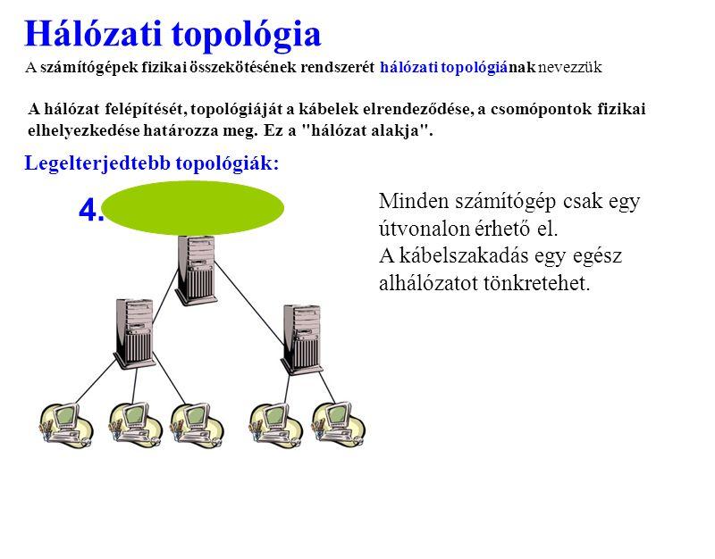 Hálózati topológia 4. Minden számítógép csak egy útvonalon érhető el. A kábelszakadás egy egész alhálózatot tönkretehet. A számítógépek fizikai összek