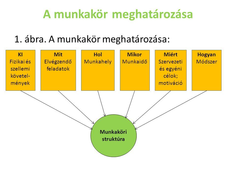 A munkakör meghatározása 1. ábra. A munkakör meghatározása: KI Fizikai és szellemi követel- mények Mit Elvégzendő feladatok Mikor Munkaidő Hol Munkahe