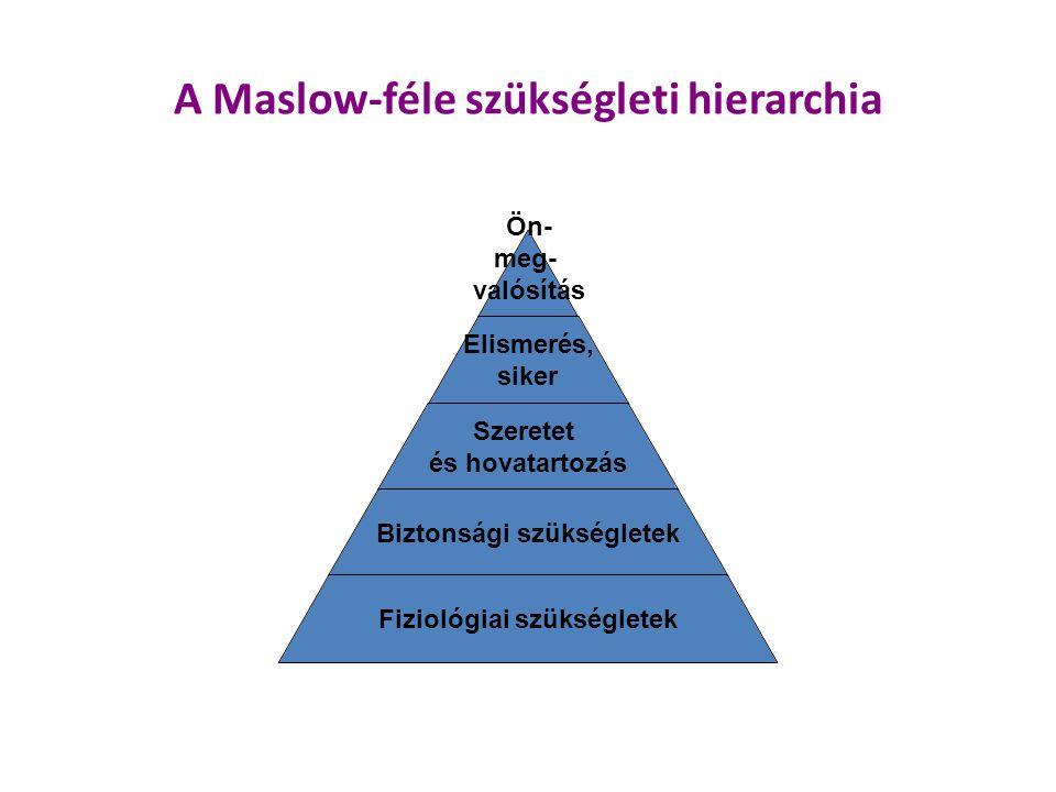 A Maslow-féle szükségleti hierarchia Ön- meg- valósítás Elismerés, siker Szeretet és hovatartozás Biztonsági szükségletek Fiziológiai szükségletek