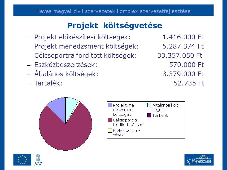 Heves megyei civil szervezetek komplex szervezetfejlesztése – Projekt előkészítési költségek:1.416.000 Ft – Projekt menedzsment költségek:5.287.374 Ft – Célcsoportra fordított költségek: 33.357.050 Ft – Eszközbeszerzések: 570.000 Ft – Általános költségek:3.379.000 Ft – Tartalék: 52.735 Ft Projekt költségvetése