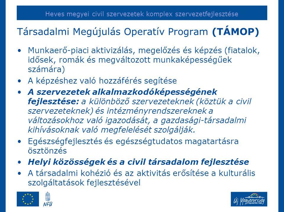 Heves megyei civil szervezetek komplex szervezetfejlesztése Társadalmi Megújulás Operatív Program (TÁMOP) •Munkaerő-piaci aktivizálás, megelőzés és képzés (fiatalok, idősek, romák és megváltozott munkaképességűek számára) •A képzéshez való hozzáférés segítése •A szervezetek alkalmazkodóképességének fejlesztése: a különböző szervezeteknek (köztük a civil szervezeteknek) és intézményrendszereknek a változásokhoz való igazodását, a gazdasági-társadalmi kihívásoknak való megfelelését szolgálják.