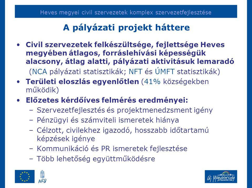 A pályázati projekt háttere •Civil szervezetek felkészültsége, fejlettsége Heves megyében átlagos, forráslehívási képességük alacsony, átlag alatti, pályázati aktivitásuk lemaradó (NCA pályázati statisztikák; NFT és ÚMFT statisztikák) •Területi eloszlás egyenlőtlen (41% községekben működik) •Előzetes kérdőíves felmérés eredményei: –Szervezetfejlesztés és projektmenedzsment igény –Pénzügyi és számviteli ismeretek hiánya –Célzott, civilekhez igazodó, hosszabb időtartamú képzések igénye –Kommunikáció és PR ismeretek fejlesztése –Több lehetőség együttműködésre