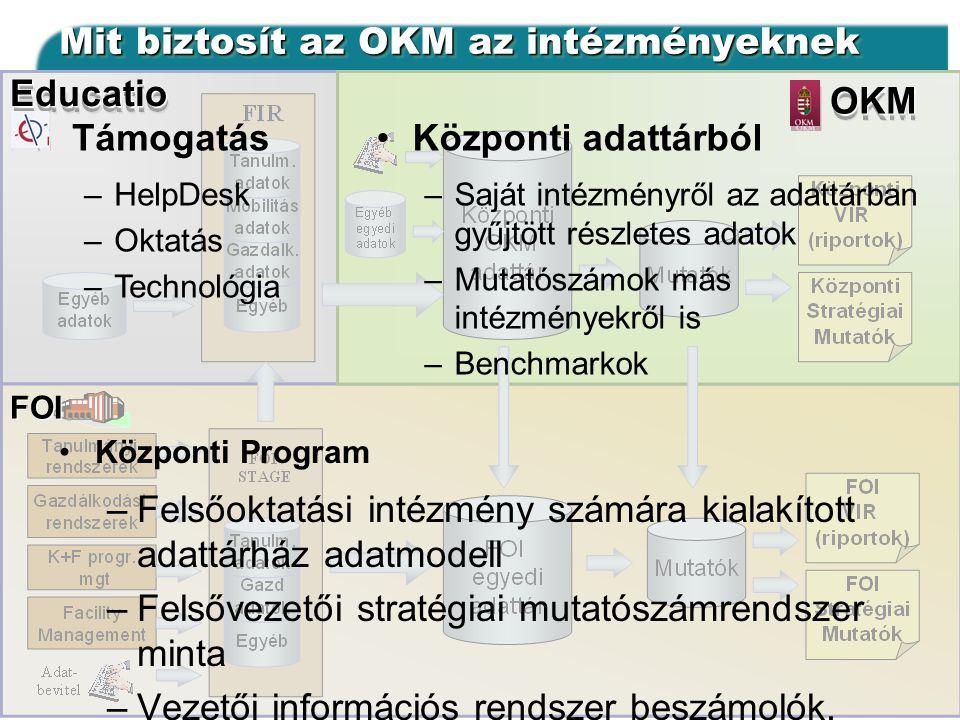 Mit biztosít az OKM az intézményeknek •Központi Program –Felsőoktatási intézmény számára kialakított adattárház adatmodell –Felsővezetői stratégiai mutatószámrendszer minta –Vezetői információs rendszer beszámolók, jelentések •Központi adattárból –Saját intézményről az adattárban gyűjtött részletes adatok –Mutatószámok más intézményekről is –Benchmarkok •Támogatás –HelpDesk –Oktatás –Technológia OKM EducatioFOI