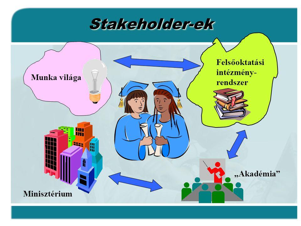 """Munka világa Felsőoktatási intézmény- rendszer Minisztérium """"Akadémia Stakeholder-ekStakeholder-ek"""