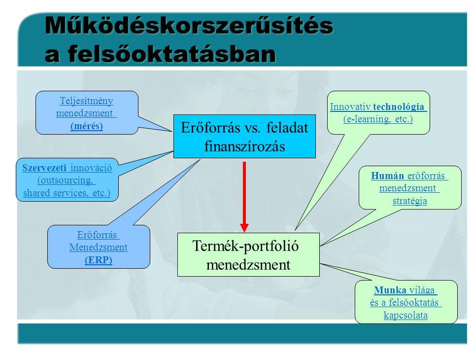 Működéskorszerűsítés a felsőoktatásban Teljesítmény menedzsment (mérés) Szervezeti innováció (outsourcing, shared services, etc.) Erőforrás Menedzsmen
