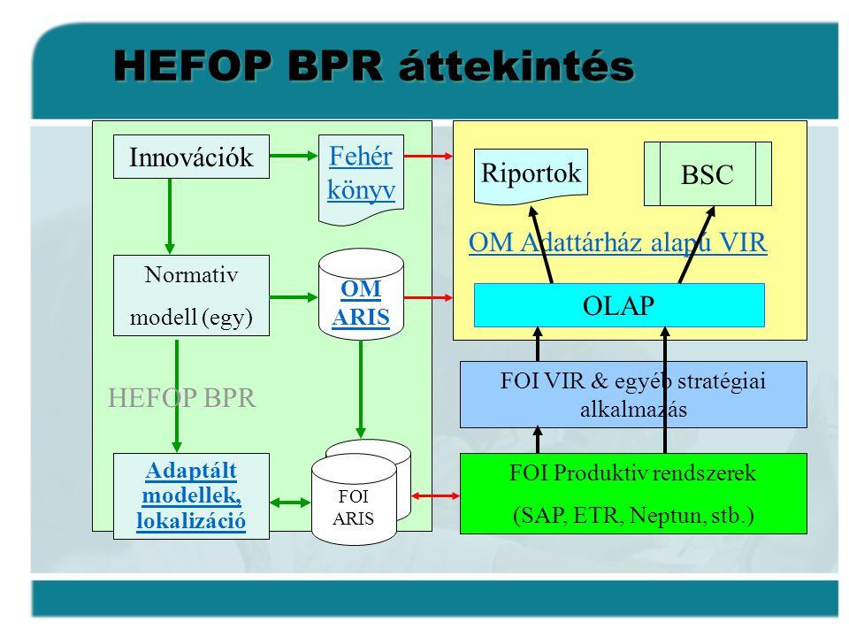 HEFOP BPR áttekintés Normativ modell (egy) Adaptált modellek, lokalizáció OM ARIS FOI ARIS FOI Produktiv rendszerek (SAP, ETR, Neptun, stb.) FOI VIR &