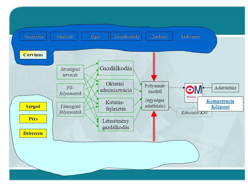 Stratégiai tervezés DebrecenSzolnokSzombathelyEgerMiskolcVeszprém Corvinus Debrecen Pécs Szeged Folyamat- modell (egységes adatbázis) Fő- folyamatok T