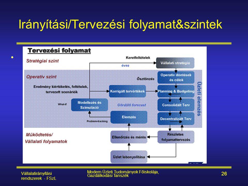 Vállalatirányítási rendszerek - FSzL Modern Üzleti Tudományok Főiskolája, Gazdálkodási Tanszék 26 Irányítási/Tervezési folyamat&szintek •