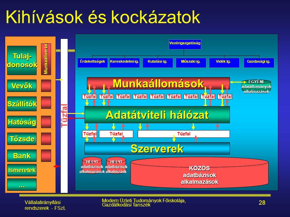 Vállalatirányítási rendszerek - FSzL Modern Üzleti Tudományok Főiskolája, Gazdálkodási Tanszék 28 Kihívások és kockázatok Munkaállomások KÖZÖSadatbázi