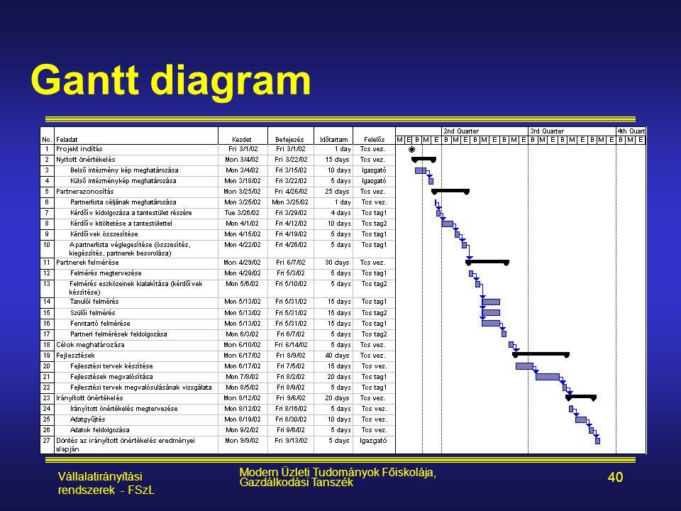 Vállalatirányítási rendszerek - FSzL Modern Üzleti Tudományok Főiskolája, Gazdálkodási Tanszék 40 Gantt diagram