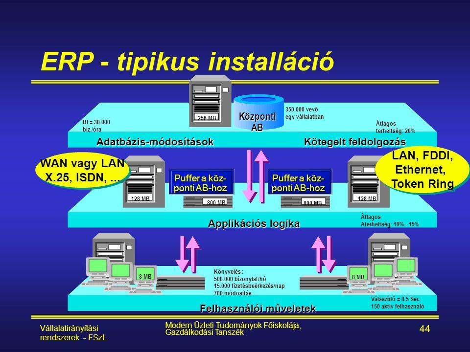 Vállalatirányítási rendszerek - FSzL Modern Üzleti Tudományok Főiskolája, Gazdálkodási Tanszék 44 ERP - tipikus installáció Adatbázis-módosítások Köte