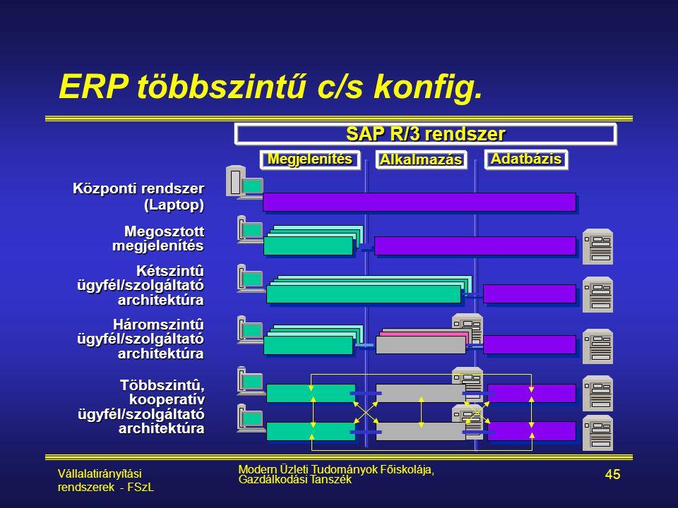 Vállalatirányítási rendszerek - FSzL Modern Üzleti Tudományok Főiskolája, Gazdálkodási Tanszék 45 ERP többszintű c/s konfig. Háromszintû ügyfél/szolgá
