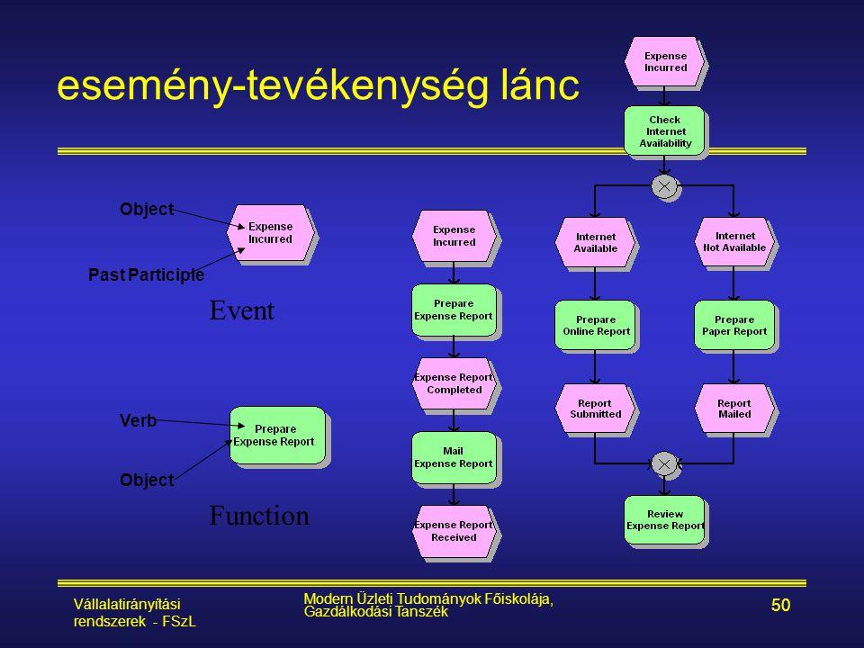Vállalatirányítási rendszerek - FSzL Modern Üzleti Tudományok Főiskolája, Gazdálkodási Tanszék 50 esemény-tevékenység lánc Verb Object Past Participle