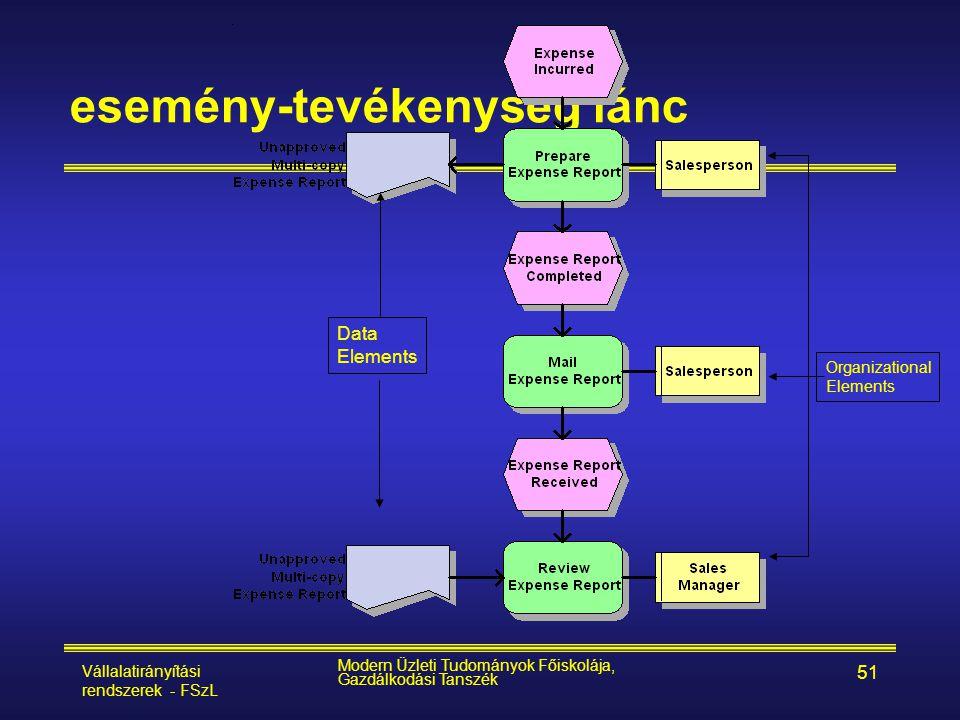 Vállalatirányítási rendszerek - FSzL Modern Üzleti Tudományok Főiskolája, Gazdálkodási Tanszék 51 esemény-tevékenység lánc Organizational Elements Dat