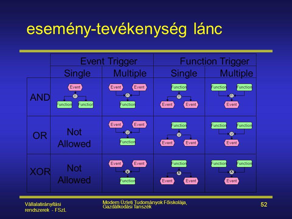 Vállalatirányítási rendszerek - FSzL Modern Üzleti Tudományok Főiskolája, Gazdálkodási Tanszék 52 esemény-tevékenység lánc Event Function > Event Func