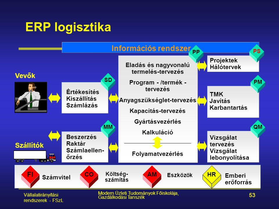 Vállalatirányítási rendszerek - FSzL Modern Üzleti Tudományok Főiskolája, Gazdálkodási Tanszék 53 ERP logisztika PS PM QM FI COAM HR Költség- számítás