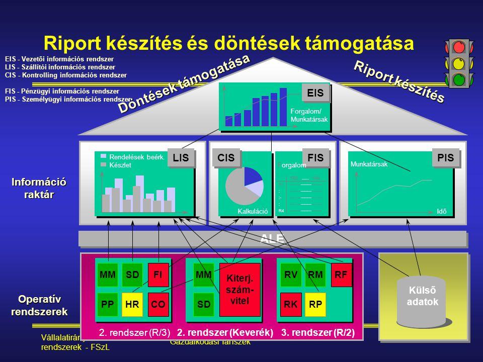 Vállalatirányítási rendszerek - FSzL Modern Üzleti Tudományok Főiskolája, Gazdálkodási Tanszék 55 Riport készítés és döntések támogatása Információrak