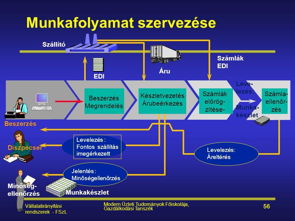 Vállalatirányítási rendszerek - FSzL Modern Üzleti Tudományok Főiskolája, Gazdálkodási Tanszék 56 Munkafolyamat szervezése Beszerzés Készletvezetés Ár