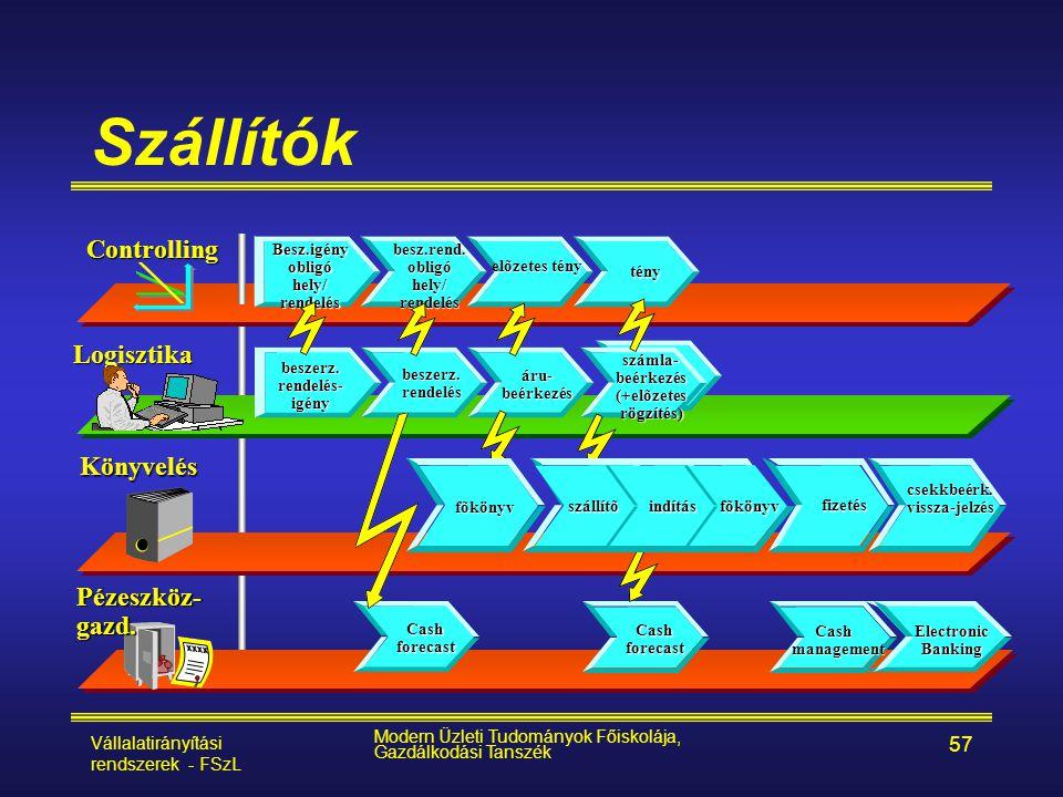 Vállalatirányítási rendszerek - FSzL Modern Üzleti Tudományok Főiskolája, Gazdálkodási Tanszék 57 Szállítók Controlling Logisztika Pézeszköz- gazd. Kö