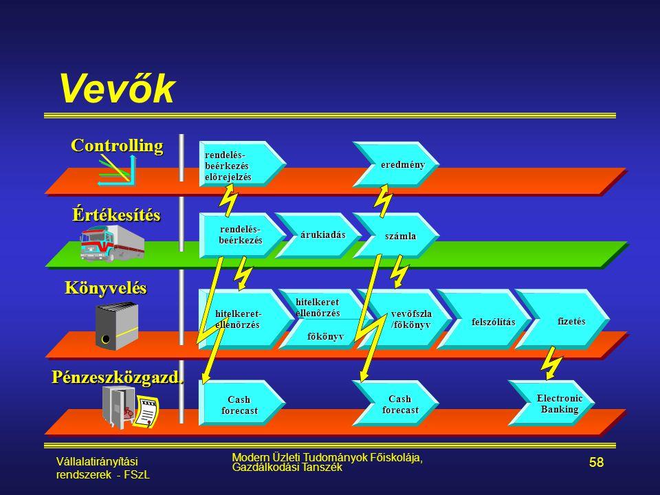 Vállalatirányítási rendszerek - FSzL Modern Üzleti Tudományok Főiskolája, Gazdálkodási Tanszék 58 Vevők Értékesítés Controlling Könyvelés Pénzeszközga