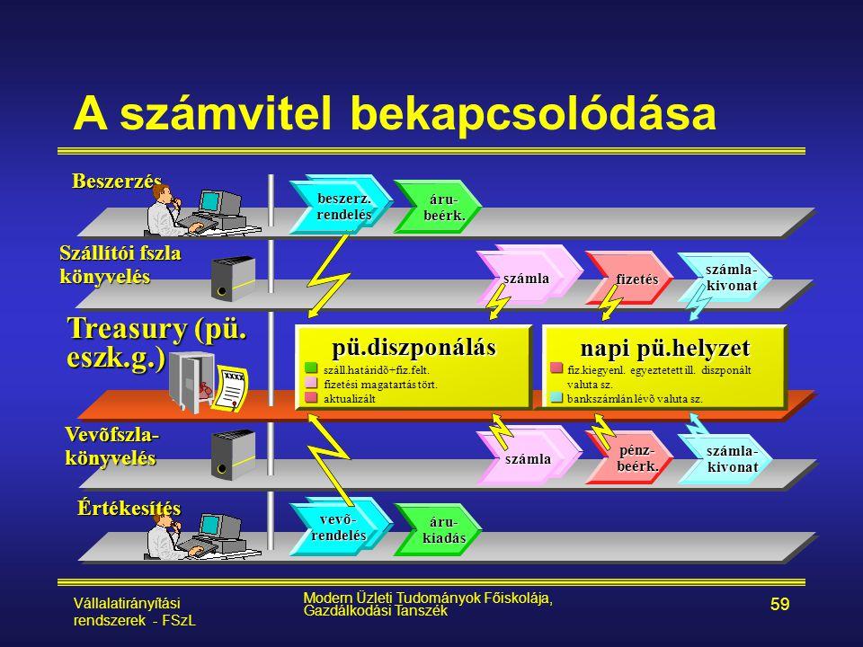 Vállalatirányítási rendszerek - FSzL Modern Üzleti Tudományok Főiskolája, Gazdálkodási Tanszék 59 A számvitel bekapcsolódása Vevõfszla-könyvelés Száll