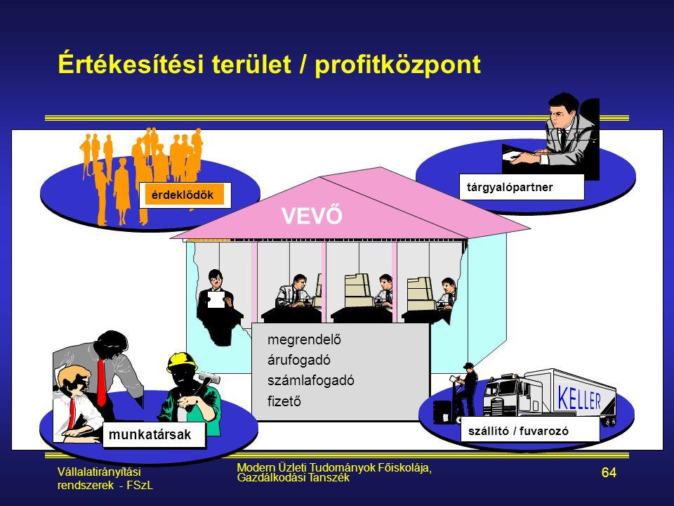 Vállalatirányítási rendszerek - FSzL Modern Üzleti Tudományok Főiskolája, Gazdálkodási Tanszék 64 megrendelő árufogadó számlafogadó fizető tárgyalópar