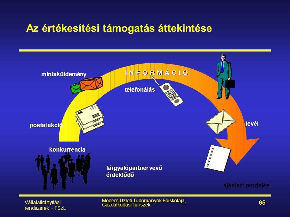 Vállalatirányítási rendszerek - FSzL Modern Üzleti Tudományok Főiskolája, Gazdálkodási Tanszék 65 Az értékesítési támogatás áttekintése mintaküldemény