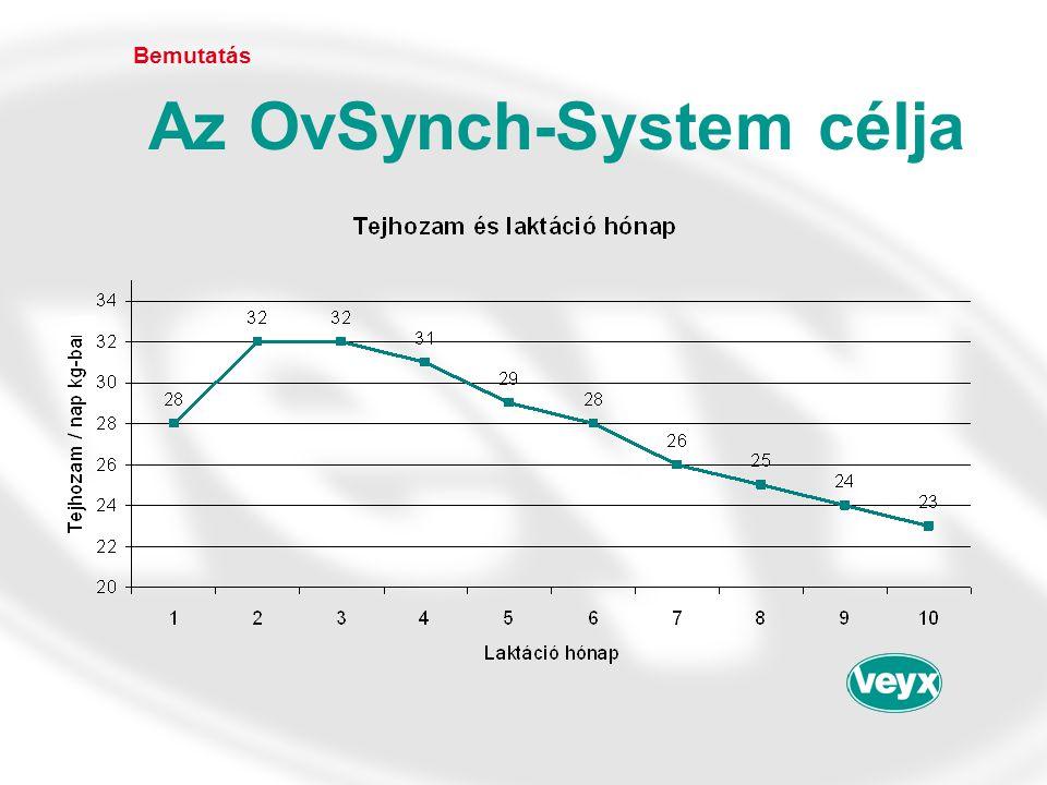 Bemutatás Az OvSynch-System célja