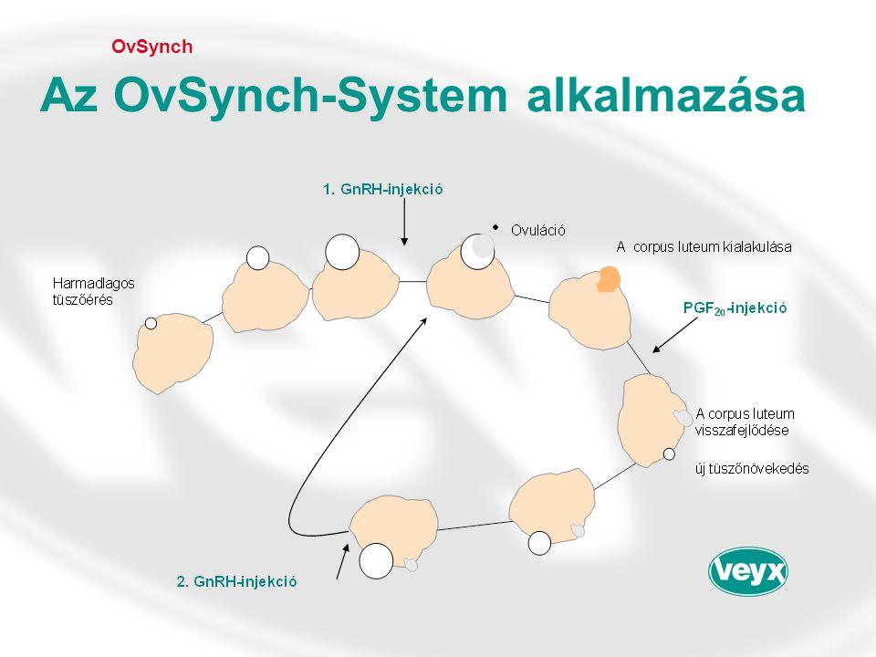 OvSynch Az OvSynch-System alkalmazása