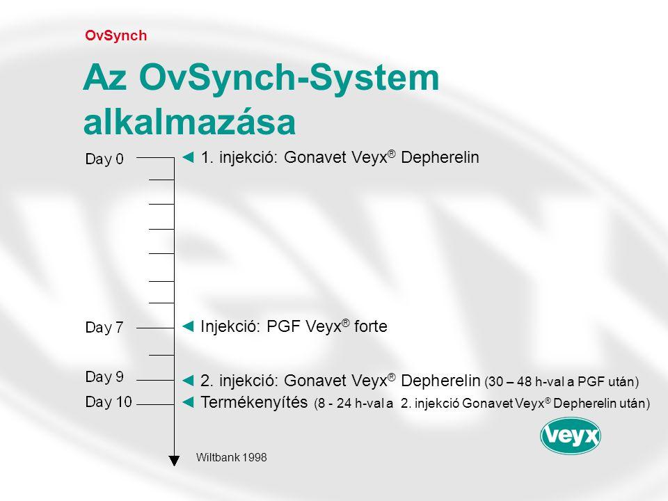 OvSynch Az OvSynch-System alkalmazása ◄1. injekció: Gonavet Veyx ® Depherelin ◄Injekció: PGF Veyx ® forte ◄2. injekció: Gonavet Veyx ® Depherelin (30